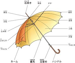 退職祝*紳士傘